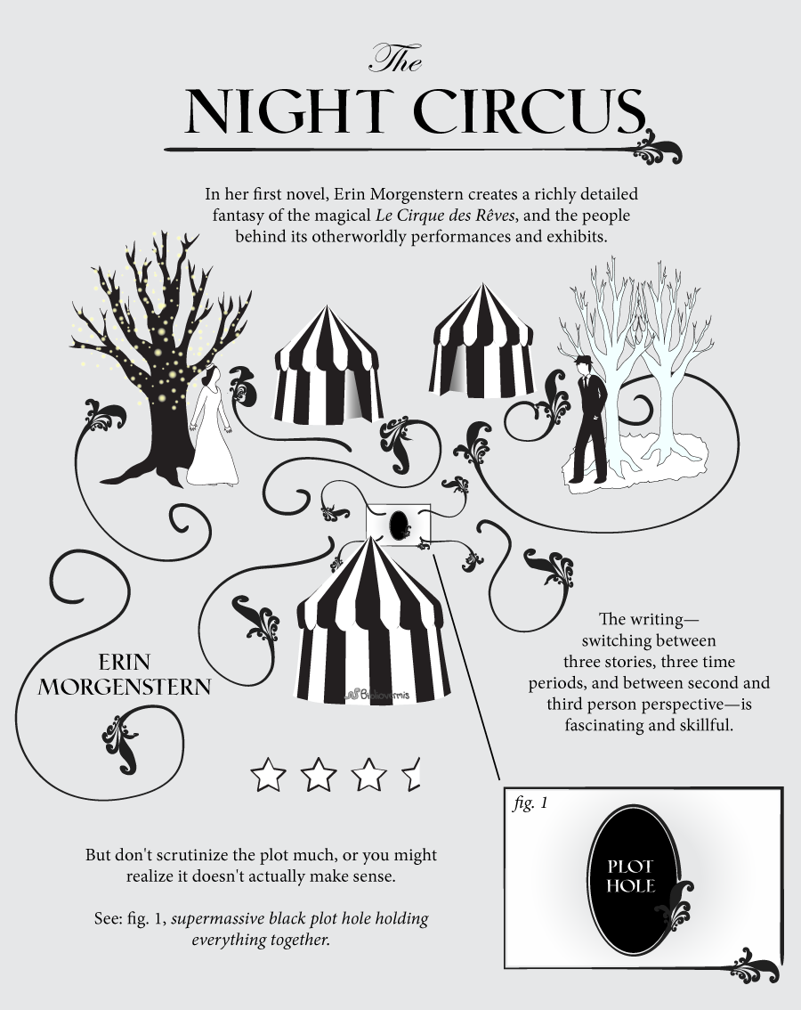 The Night Circus, by Erin Morgenstern. Book Review: In her first novel, Erin Morgenstern creates a richly detailed fantasy of the magical Le Cirque des Rêves, and the people behind its otherworldly performances and exhibits. [Image shows a woman next to a glowing tree, a man next to frozen trees, and circus tents all swirling around an inlaid figure.] The writing—switching between three stories, three time periods, and between second and third person perspective—is fascinating and skillful. But don't scrutinize the plot much, or you might realize it doesn't actually make sense. See: fig. 1, supermassive black plot hole holding everything together. [Inlaid figure is expanded and shown to be a black circle that is labeled PLOT HOLE.]